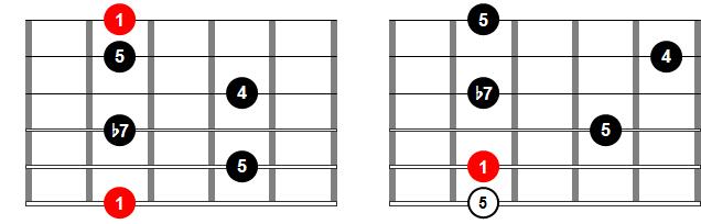 Acordes de guitarra - Acorde 7sus4