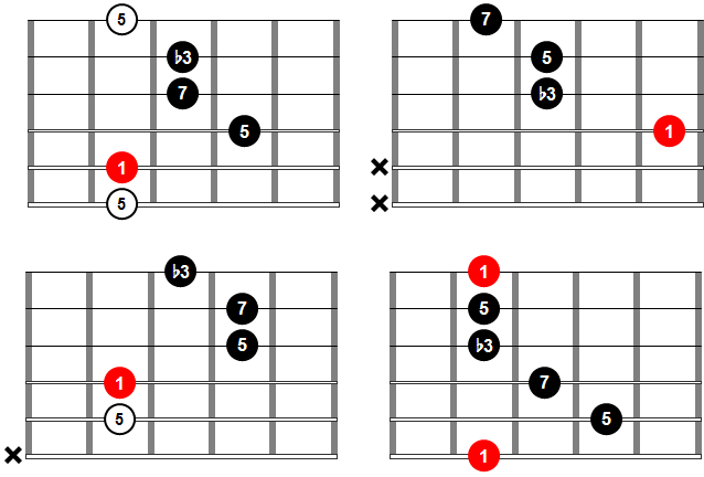 Acordes de guitarra - Acorde mMaj7