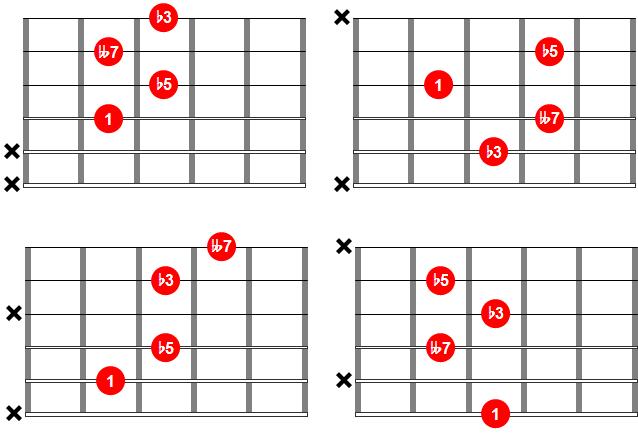 Acordes de blues - Acorde dim7 o acorde disminuido