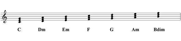 Armonización Escala Mayor