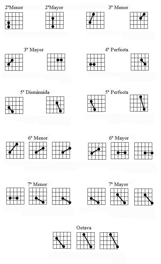 Intervalos en la Guitarra