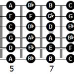 Notas en los trastes de la guitarra (con bemoles)