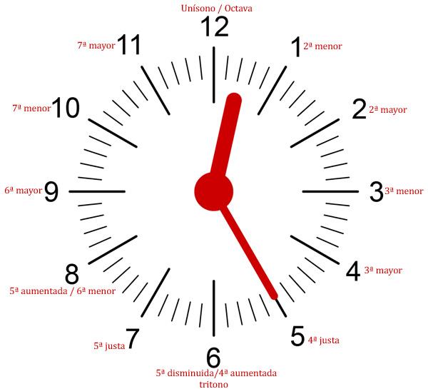 Reloj de intervalos musicales