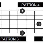Constelación de tónicas y patrones en la guitarra