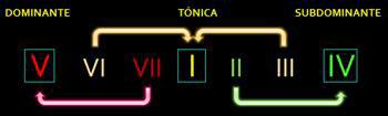 Funciones tonales
