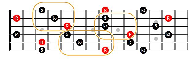 Tríadas menores en estado fundamental en cuerdas contiguas