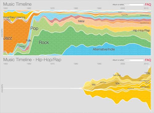 Music timeline | Google