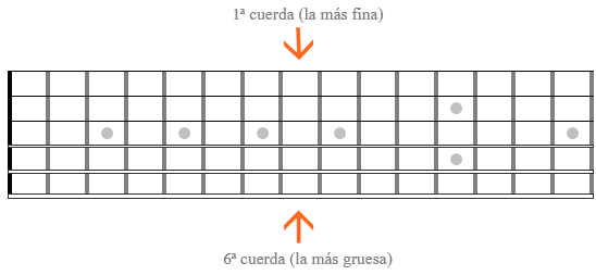 Diagramas de guitarra