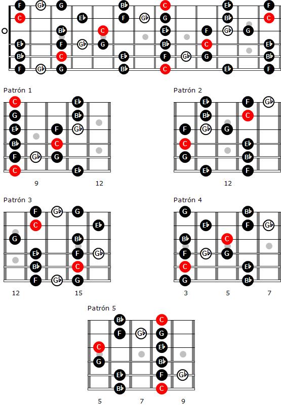 Escala de blues de Do