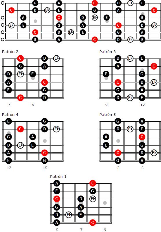 Escala mayor de blues de Do