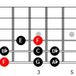 Escala menor armónica de Fa en 6ª cuerda