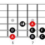 Escala menor armónica de La en 6ª cuerda