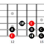 Escala menor armónica de Mi en 6ª cuerda