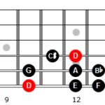 Escala menor armónica de Re en 6ª cuerda