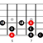 Escala menor melódica de La en 6ª cuerda