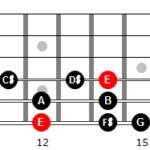 Escala menor melódica de Mi en 6ª cuerda