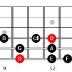 Escala menor melódica de Re en 6ª cuerda