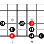 Escala menor melódica de Si en 6ª cuerda