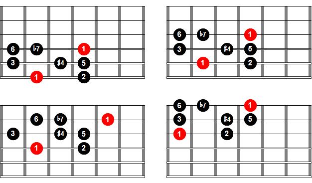 Digitación de la escala lidia b7 o lidia dominante