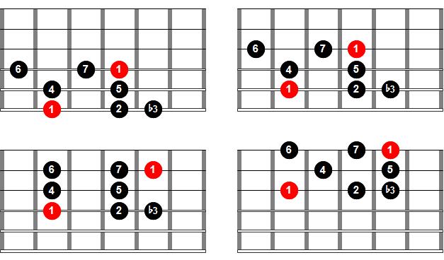 Digitación de la escala menor melódica