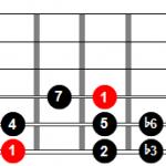 Digitación de la escala menor armónica desde la cuerda 6