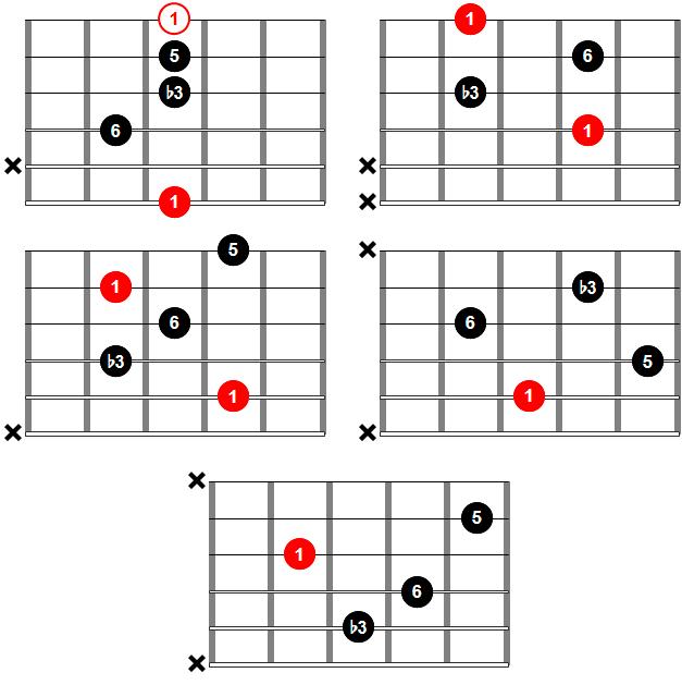 Acordes de guitarra - Acorde m6