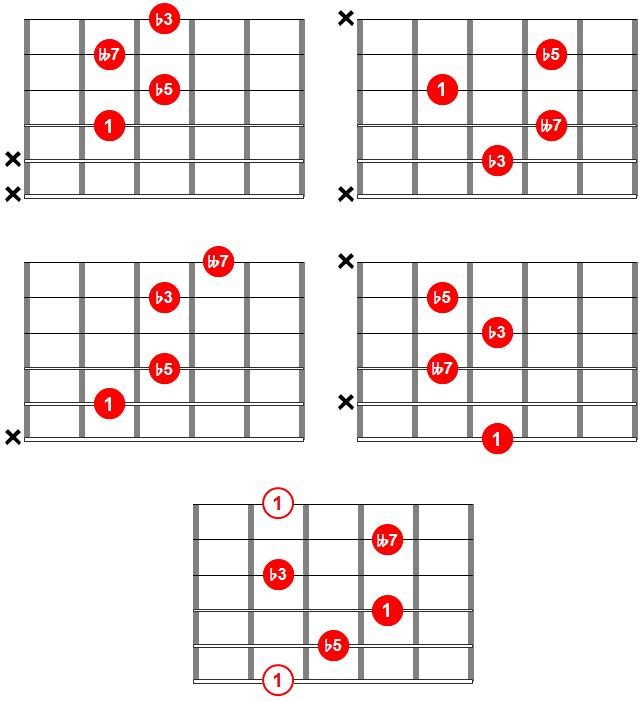 Acordes de guitarra - Acorde dim7 o acorde disminuido