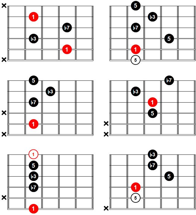 Acordes de guitarra - Acorde m7