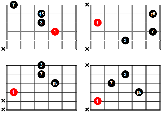 Acordes de guitarra - Acorde Maj7#5