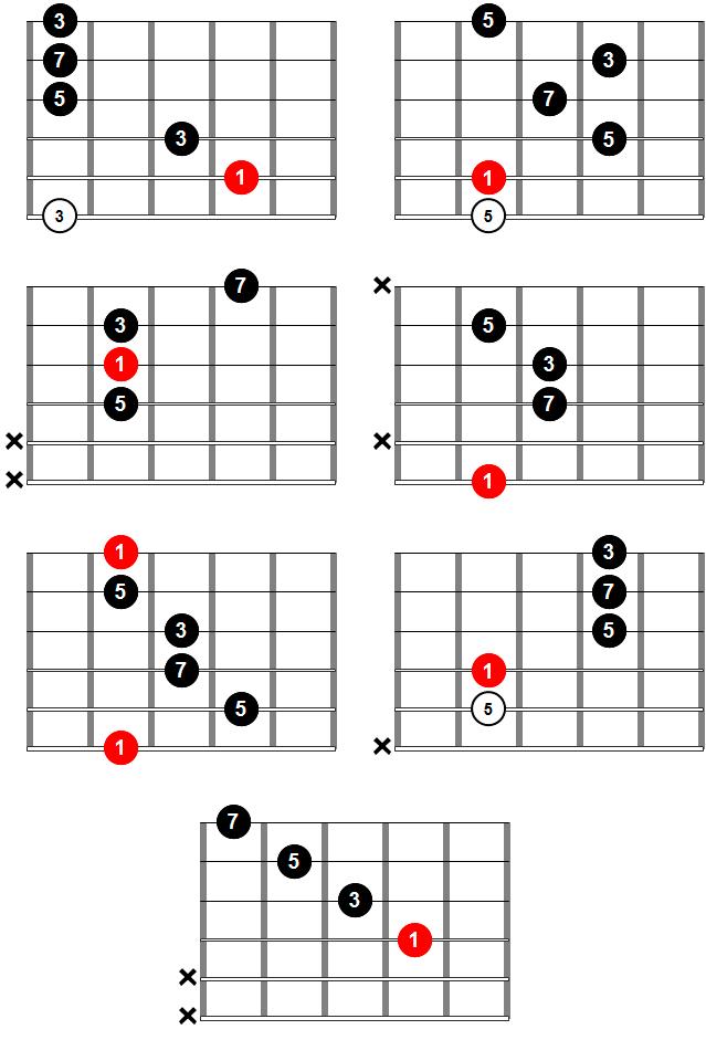 Acordes de guitarra - Acorde Maj7