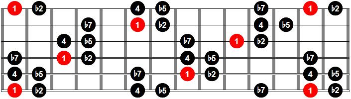 Modo 2 de la escala Hirajoshi | Escala Iwato