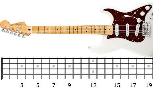 Cómo interpretar los diagramas de guitarra